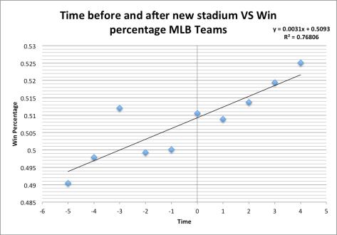 Stadium chart