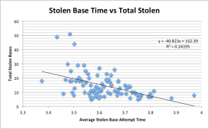 Stolen base chart 2