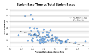 stolen bases a1